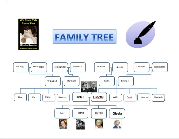 Family Tree - Mother, Father and four daughters